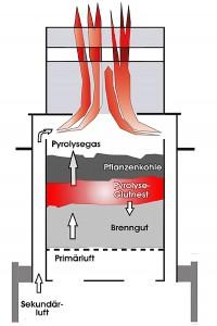 Pyrolseofen Grafik Funktionsweise